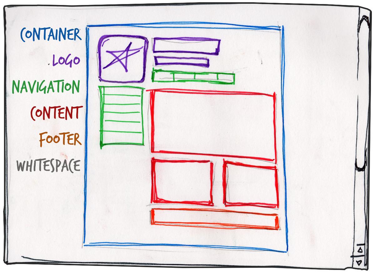آناتومي(ساختار) صفحۀ وب
